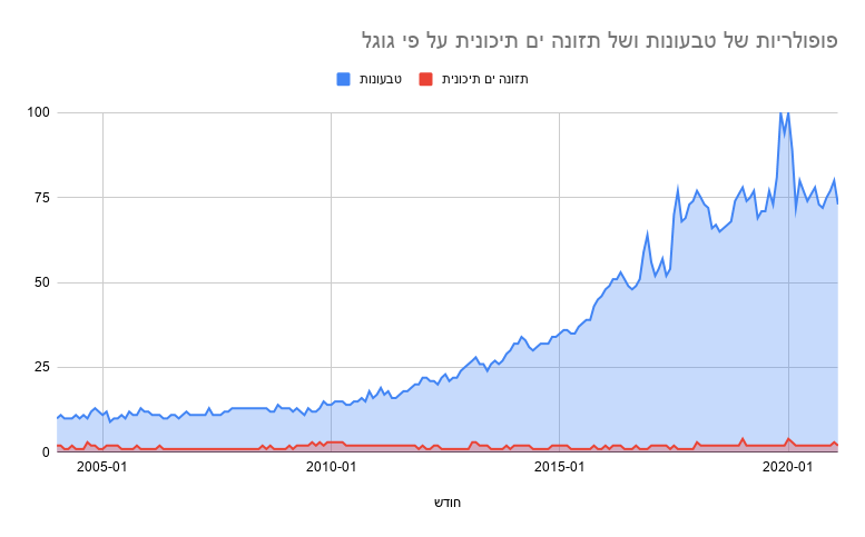 פופולריות של טבעונות ושל תזונה ים תיכונית על פי גוגל