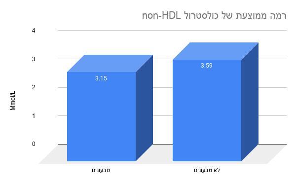 רמה ממוצעת של כולסטרול non-HDL