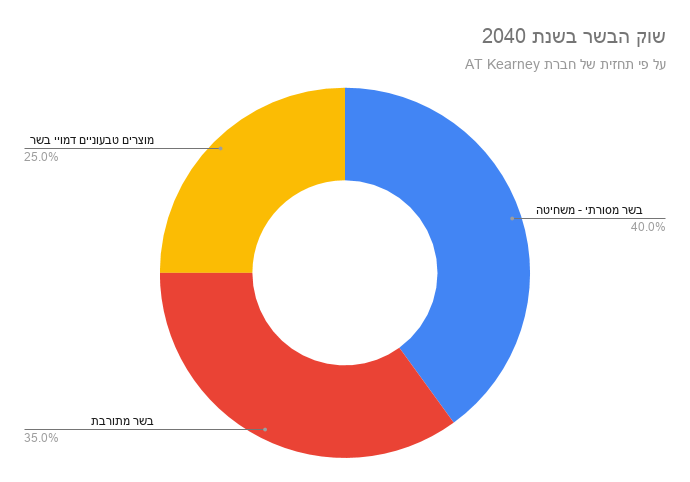 שוק הבשר בשנת 2040