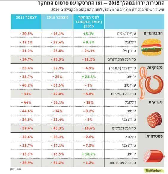 שיעור השינוי במכירת מוצרי בשר מעובד, לעומת התקופה המקבילה ב-2014