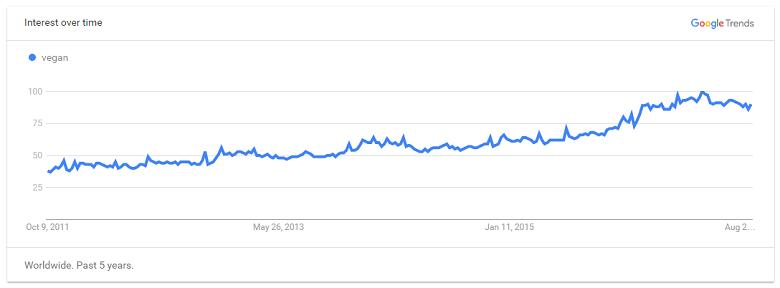 העלייה בפופולריות חיפוש המילה 'טבעוני'