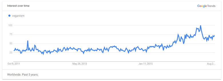 העלייה בפופולריות חיפוש המילה 'טבעונות'