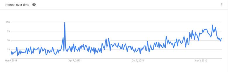העלייה בפופולריות חיפוש הביטוי 'איך לעבור לטבעונות'