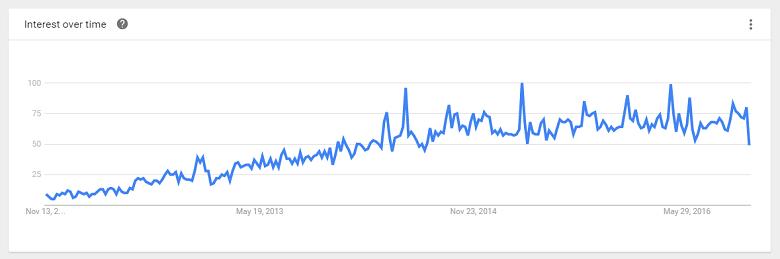 העלייה בפופולריות חיפוש המילה 'טבעוני' בעברית
