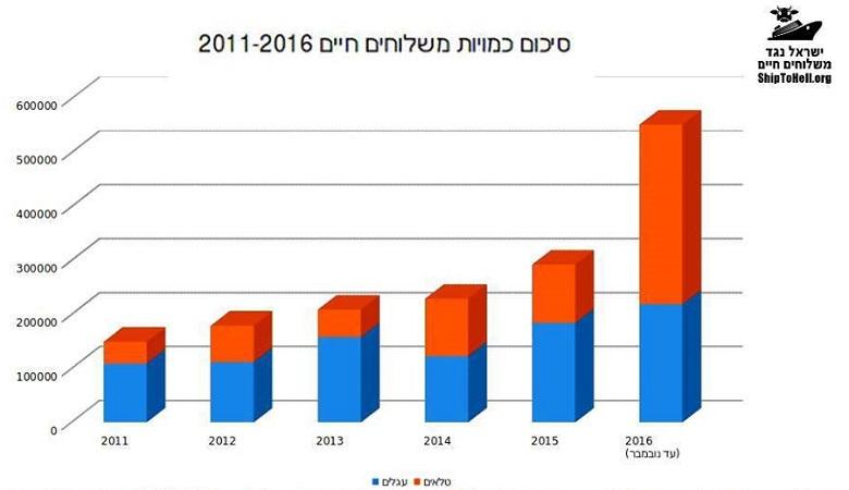 סיכום כמויות משלוחים חיים 2011-2016