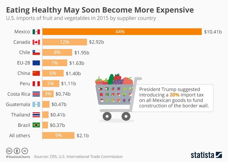 ארצות הברית: פירות וירקות עלולים להתייקר