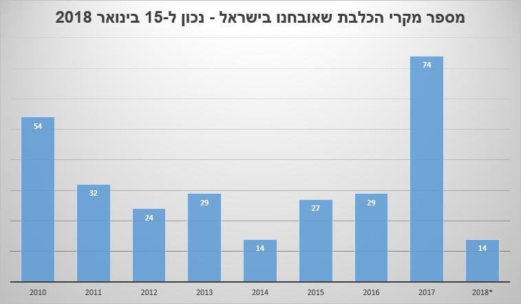 מספר מקרי הכלבת שאובחנו בישראל - נכון ל-15 בינואר 2018