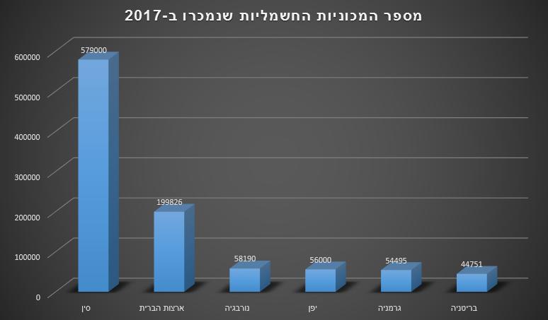 מספר המכוניות החשמליות שנמכרו ב-2017