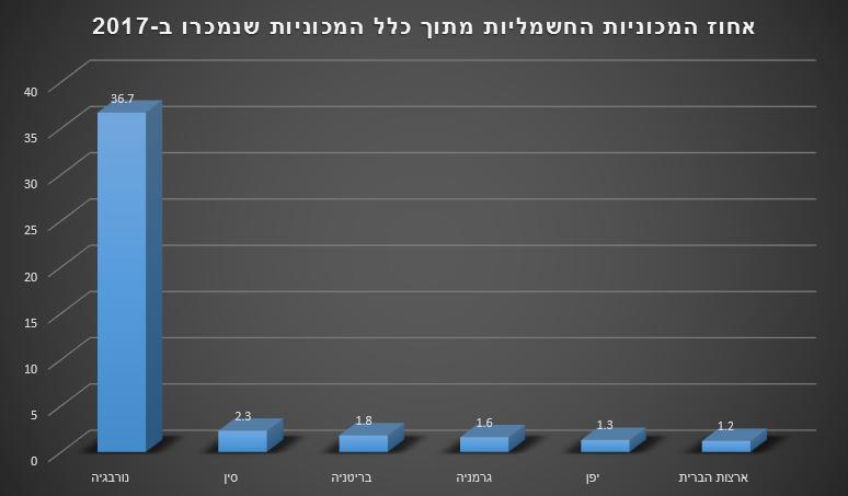 אחוז המכוניות החשמליות מתוך כלל המכוניות שנמכרו ב-2017