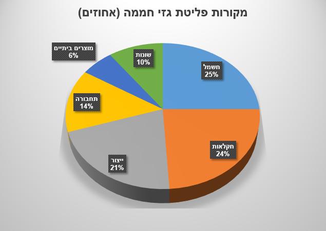 מקורות פליטת גזי חממה (אחוזים)