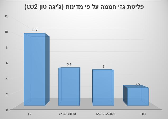 פליטת גזי חממה על פי מדינות (ג'יגה-טון CO2)