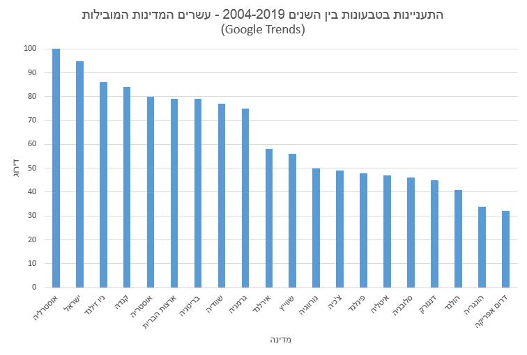 התעניינות בטבעונות בין השנים 2004-2019 - עשרים המדינות המובילות