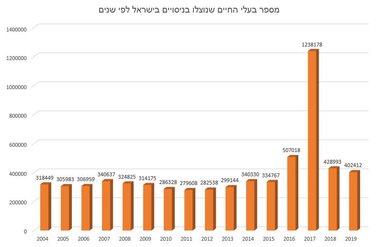 מספר בעלי החיים שנוצלו בניסויים בישראל לפי שנים