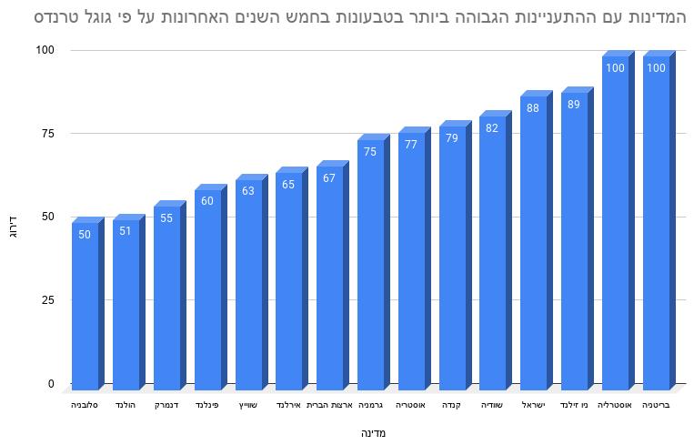 המדינות עם ההתעניינות הגבוהה ביותר בטבעונות בחמש השנים האחרונות על פי גוגל טרנדס