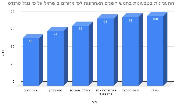 התעניינות בטבעונות בחמש השנים האחרונות לפי אזורים בישראל על פי גוגל טרנדס