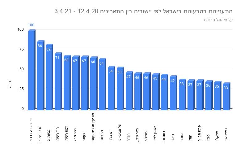 התעניינות בטבעונות בישראל לפי יישובים בין התאריכים 12.4.20 - 3.4.21