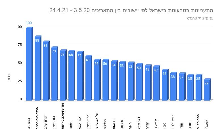 התעניינות בטבעונות בישראל לפי יישובים בין התאריכים 3.5.20 - 24.4.21